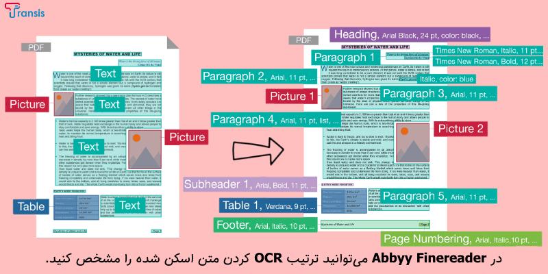 نرم افزار Abbyy Finereader برای تبدیل عکس و اسکن به ورد