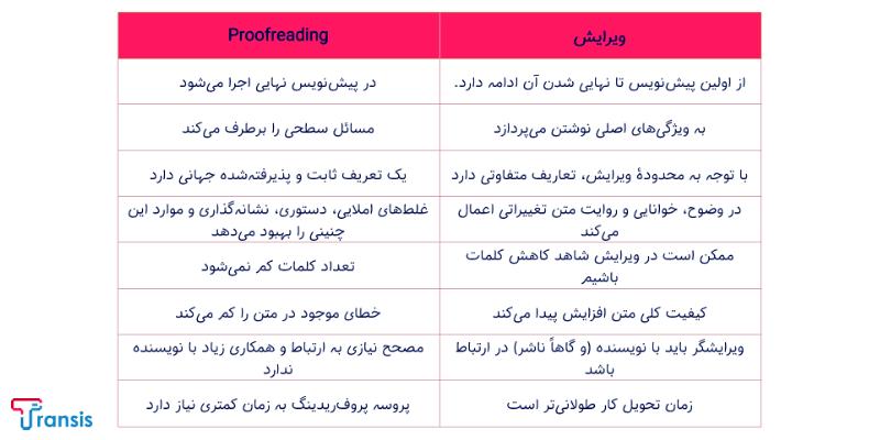 مقایسه proofreading و ویرایش